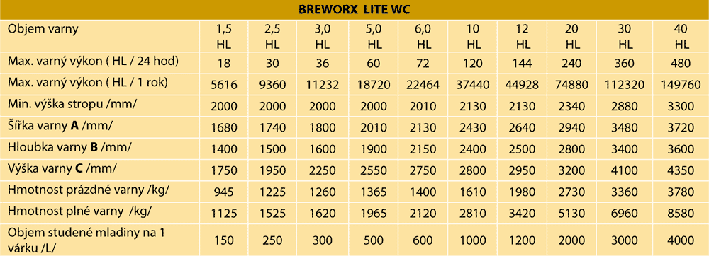 Parametry varny Breworx Lite WC