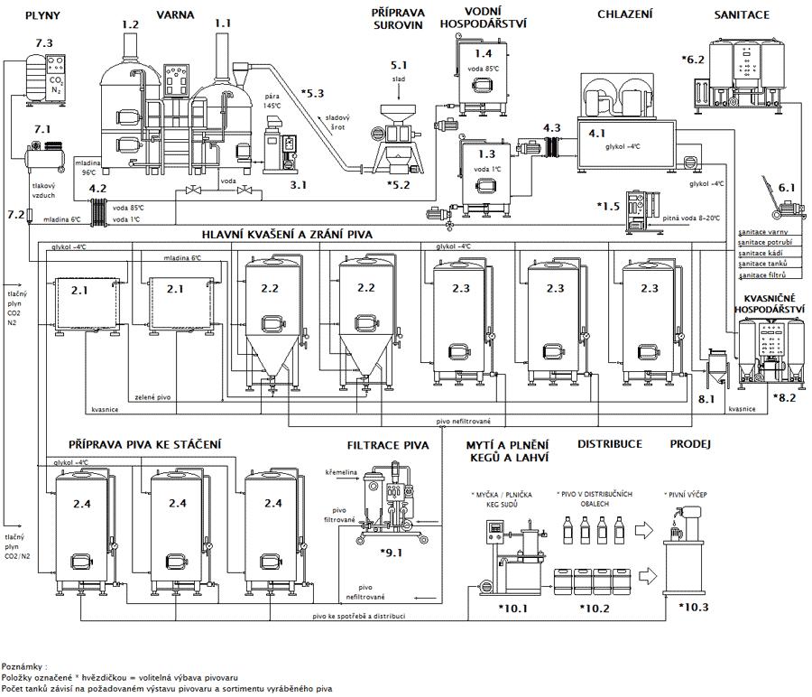 Blokové schéma minipivovaru Breworx Classic OCF
