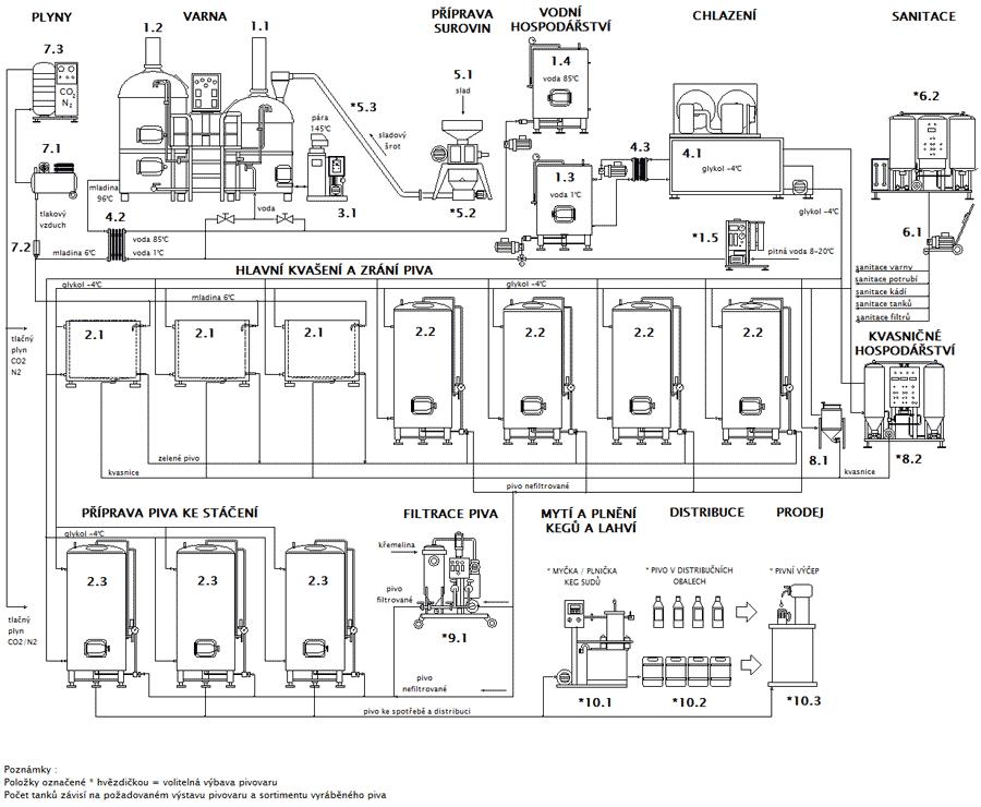 Blokové schéma minipivovaru BREWORX Classic OF
