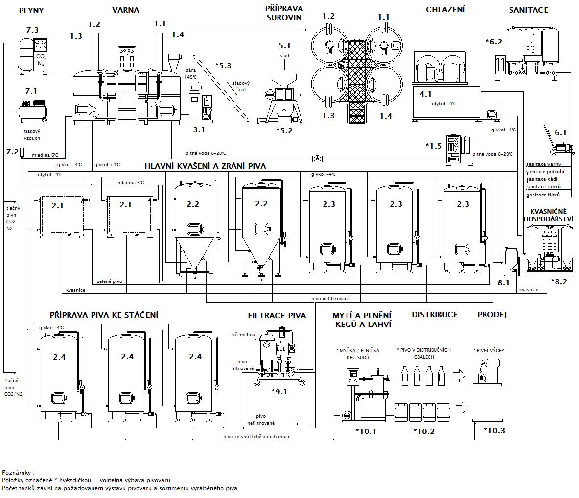 Blokové schéma minipivovaru Breworx Compact OCF