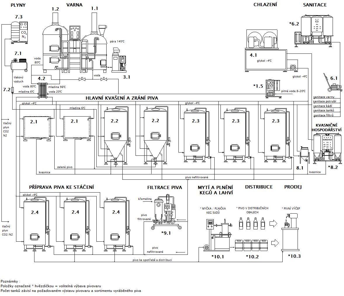 Blokové schéma pivovaru Breworx Lite ME OCF