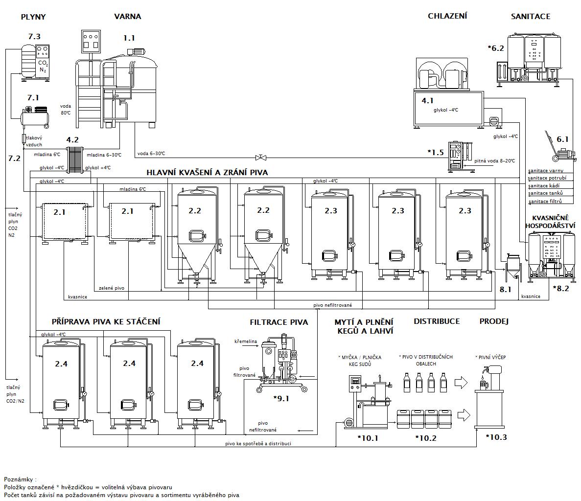 Blokové schéma minipivovaru Breworx Lite WC- OCF