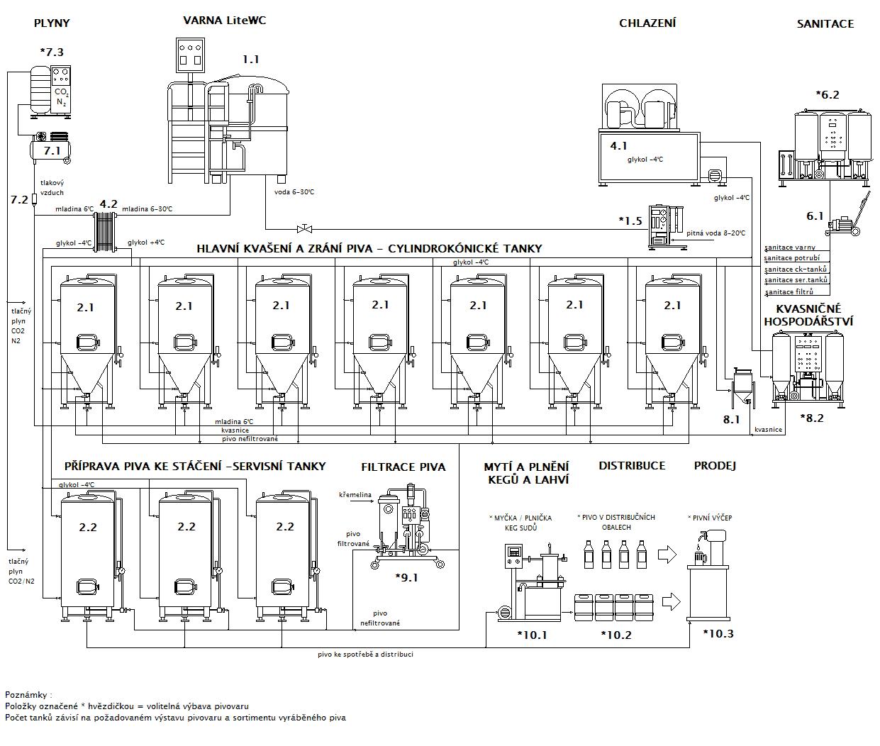 Blokové schéma minipivovaru Breworx Lite WC OF