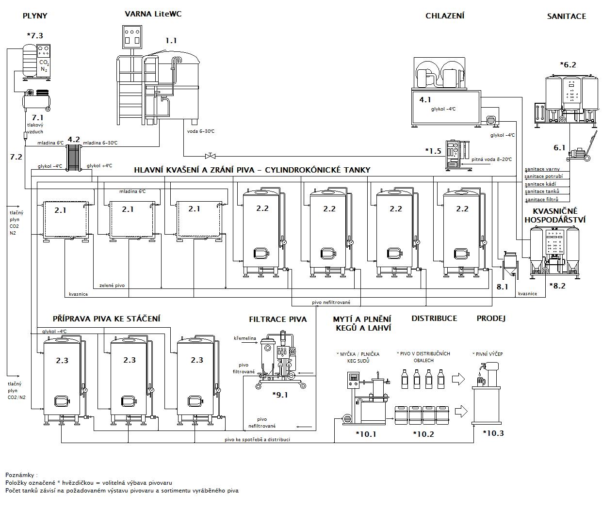 Blokové schéma minipivovaru Breworx Lite WC- OF