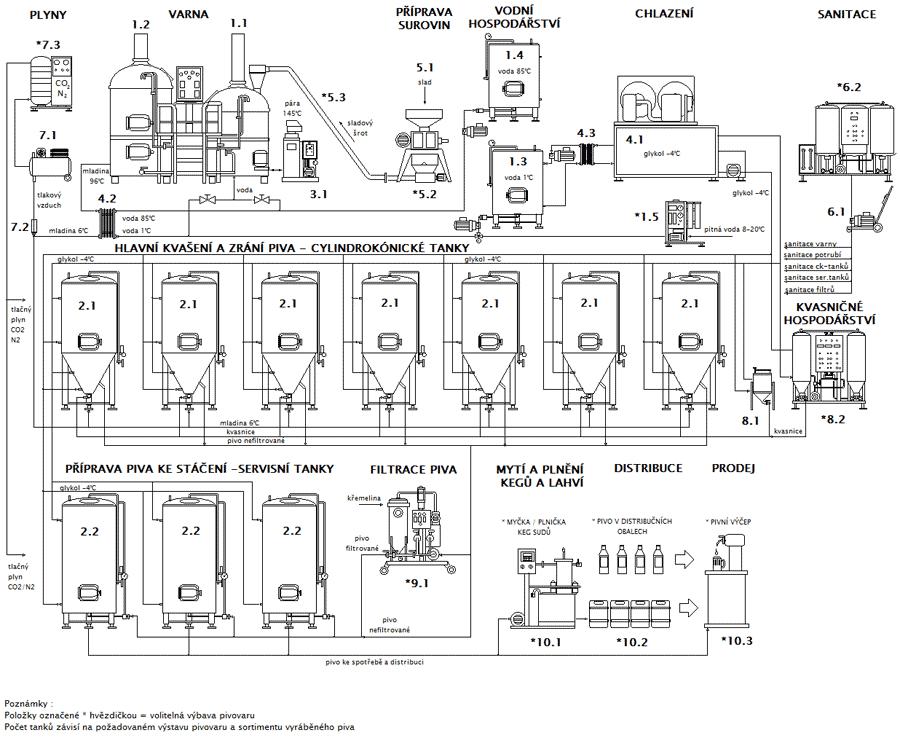 Blokové schéma minipivovaru Breworx Classic CF