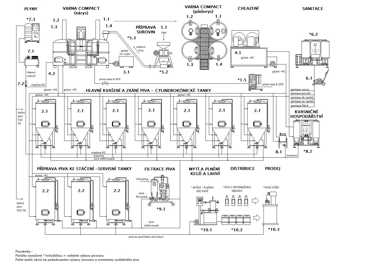 Blokové schéma minipivovaru Breworx Compact CF