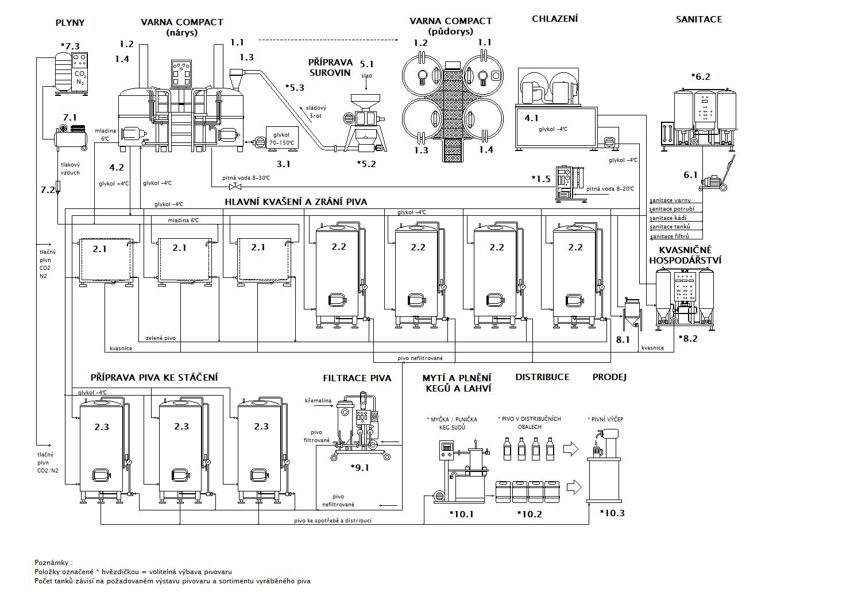 Blokové schéma minipivovaru Breworx Compact OF