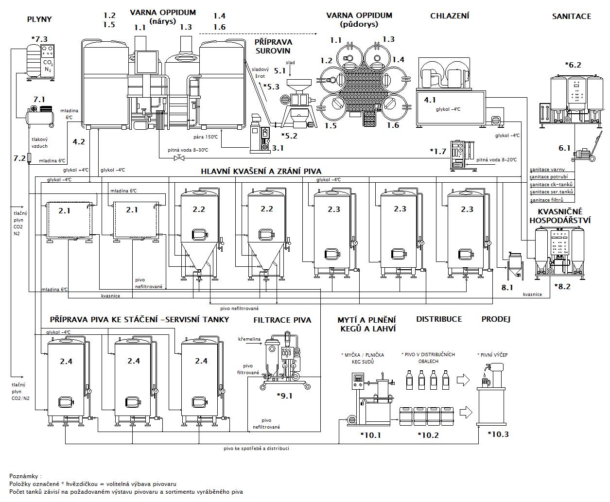 Blokové schéma pivovaru Breworx Oppidum