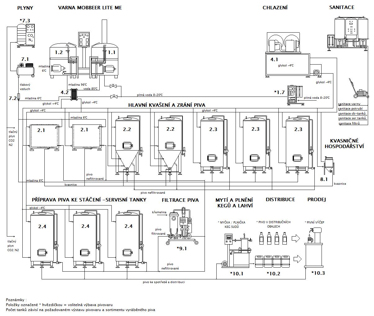 Blokové schéma minipivovaru MOBBEER LITE-ME OCF