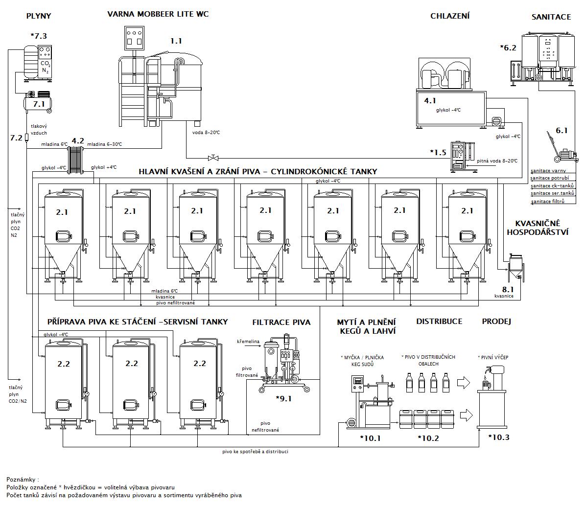 Blokové schéma minipivovaru MOBBEER LITE WC CF