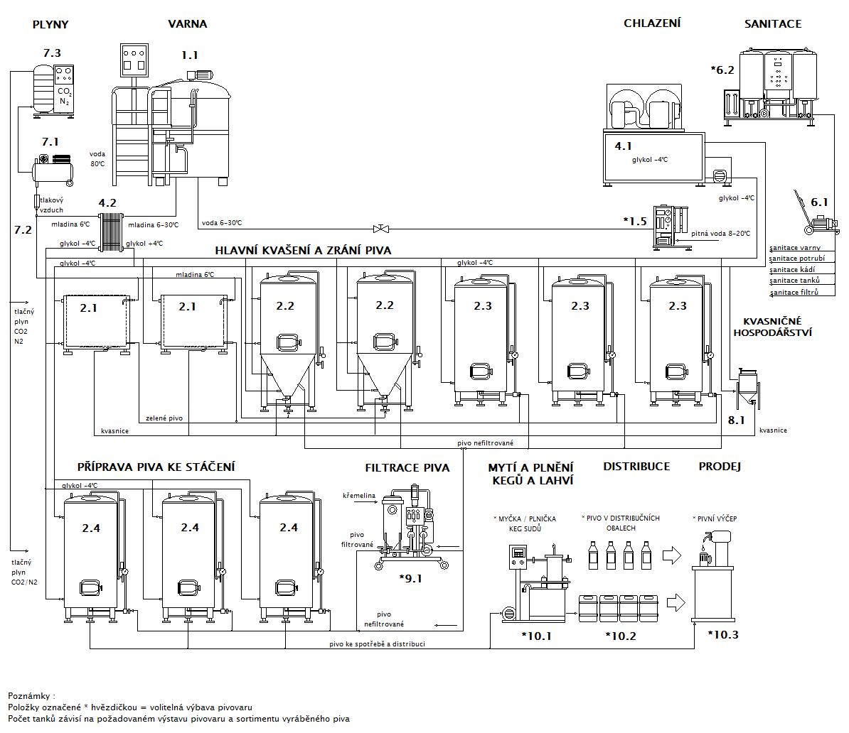 Blokové schéma minipivovaru MOBBEER LITE WC OCF