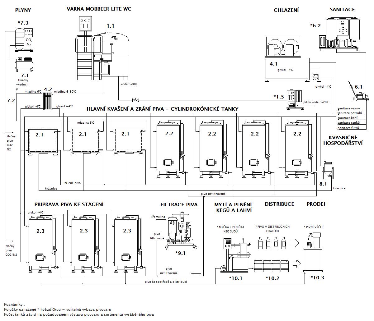 Blokové schéma minipivovaru MOBBEER LITE WC OF
