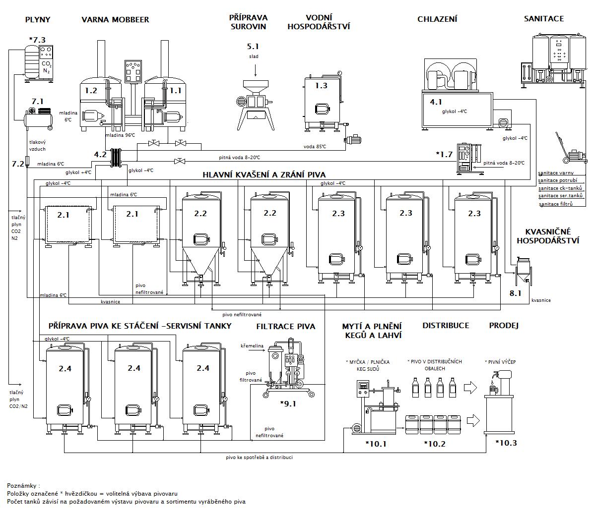 Blokové schéma minipivovaru MOBBEER OCF