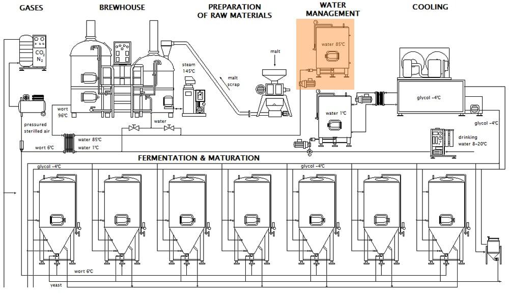 Schéma systému upravené ledové vody v pivovarech Breworx