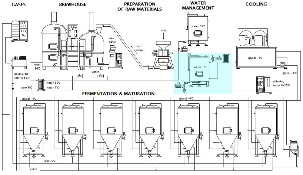 Schéma systému upravené ledové vody v pivovaru Breworx