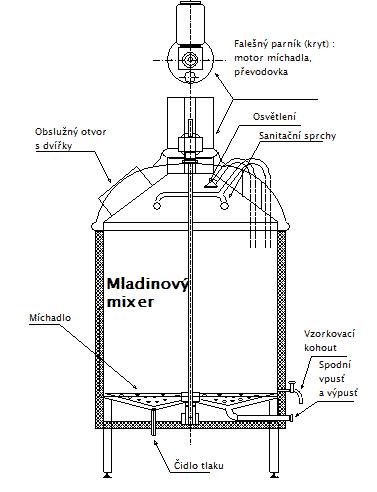 Popis varny - mladinový mixer pivovaru Breworx Lite WC