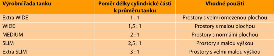 lezacke-tanky-kapalinove-horizontalni-vyrobni-rady