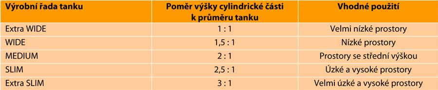 lezacke-tanky-kapalinove-vertikalni-vyrobni-rady