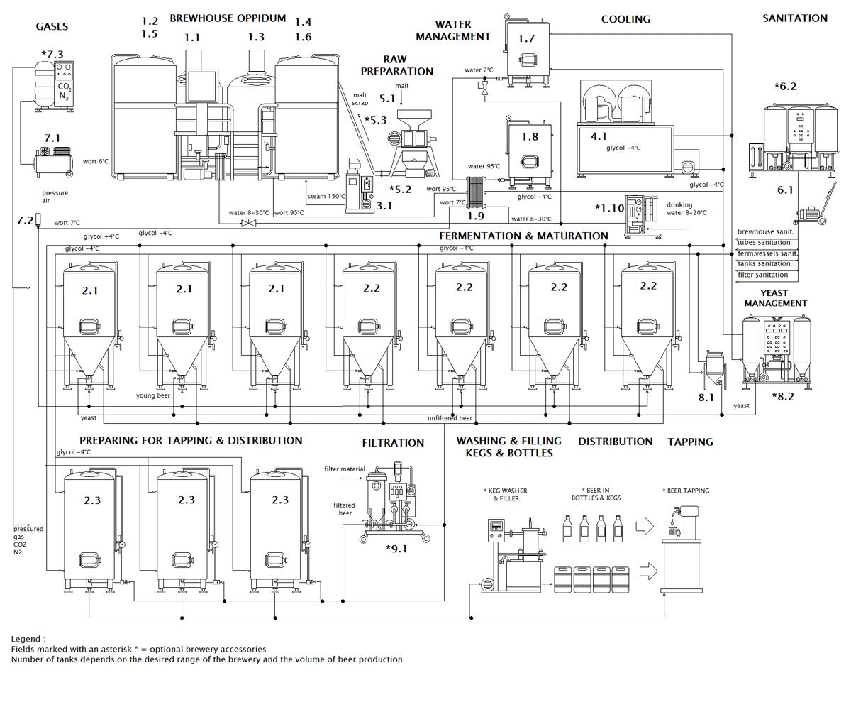 Schéma minipivovaru Breworx Oppidum CF