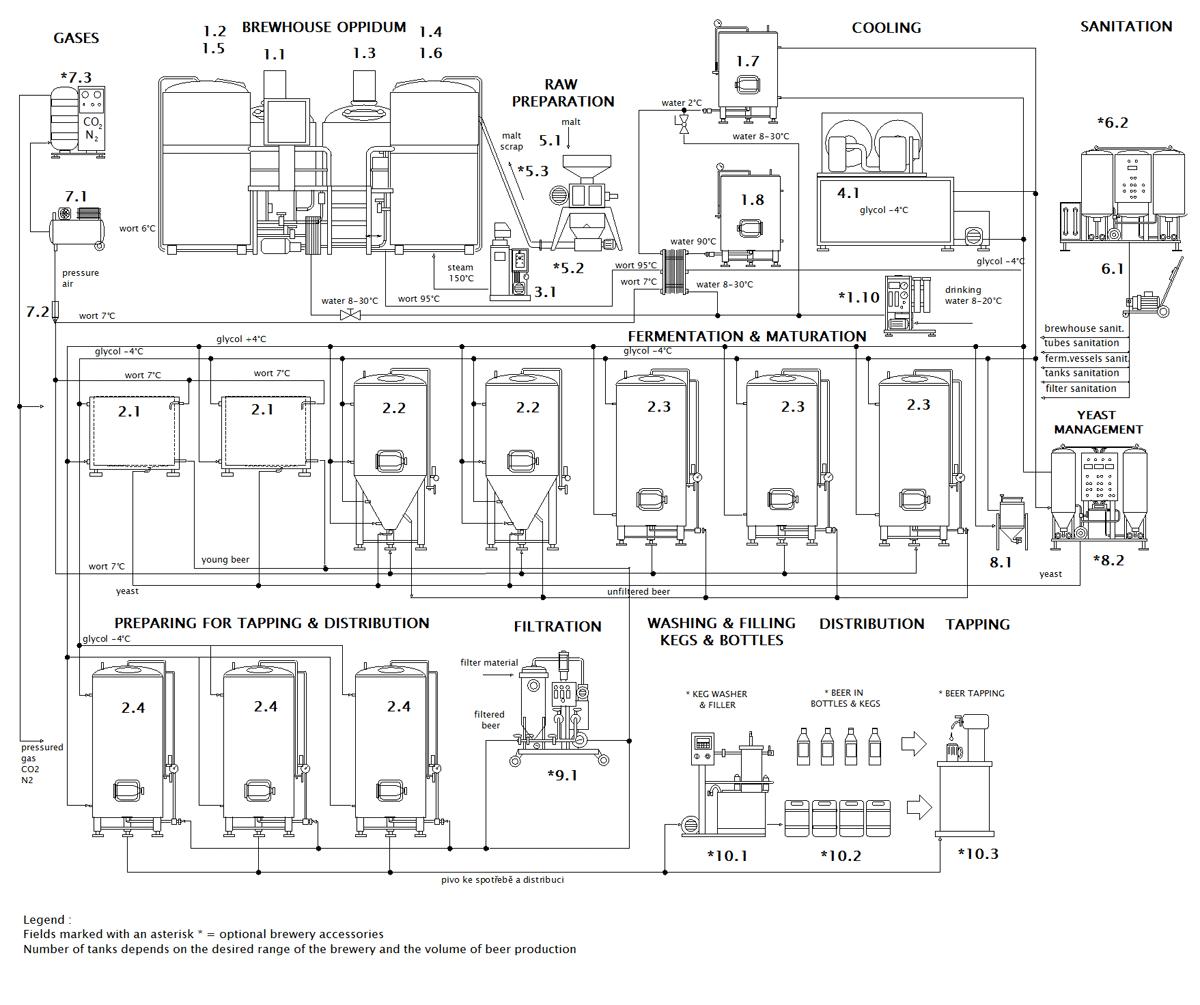 Schéma minipivovaru Breworx Oppidum OCF