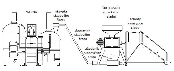 sestava-srotovani-001