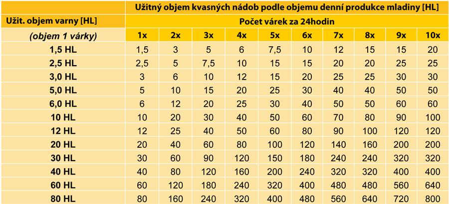 Výpočet počtu kvasných nádob v pivovaru
