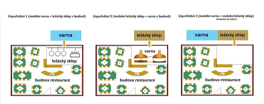 Varianty sestavení minipivovarů MOBBEER