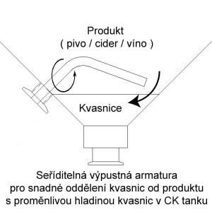 Seřiditalná armatura pro vypouštění produktu z CK tanků