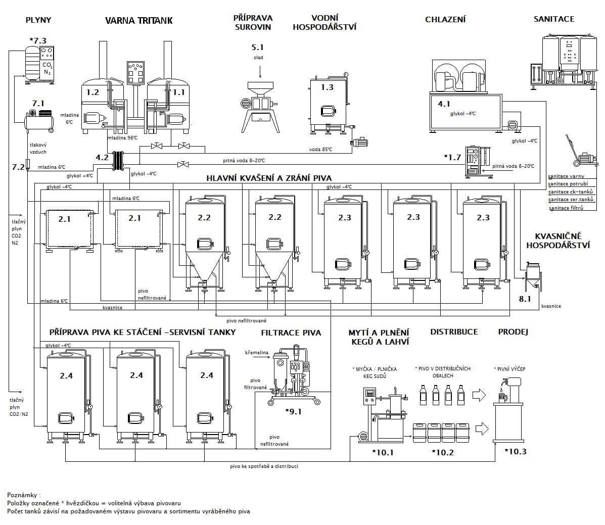 Blokové schéma pivovaru Breworx Compact