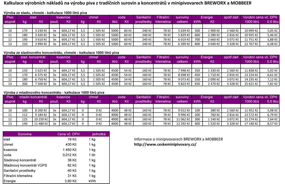 Výrobní cena piva v minipivovarech BREWORX & MOBBEER