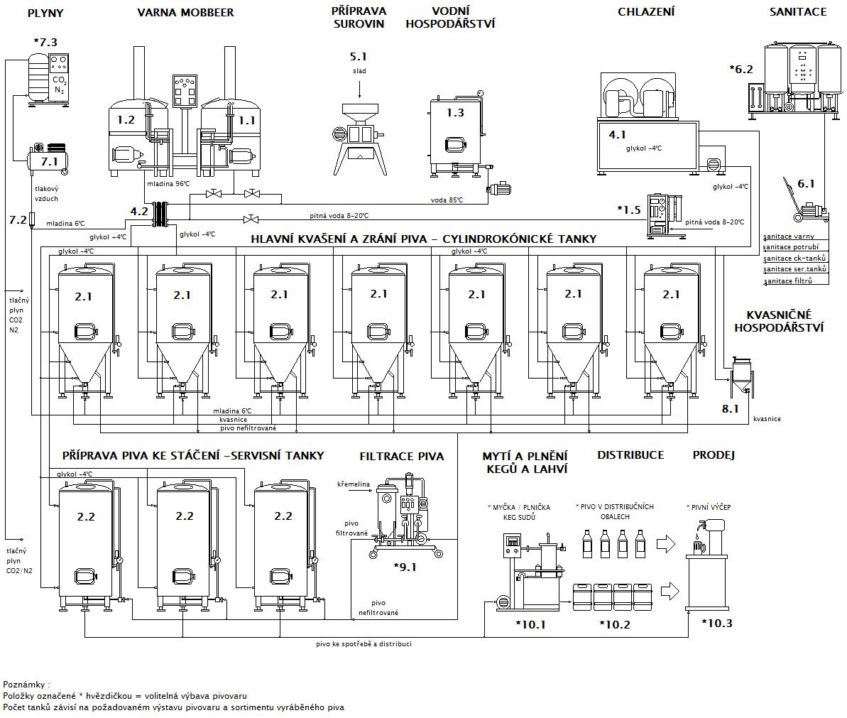 Blokové schéma minipivovaru MOBBEER CF