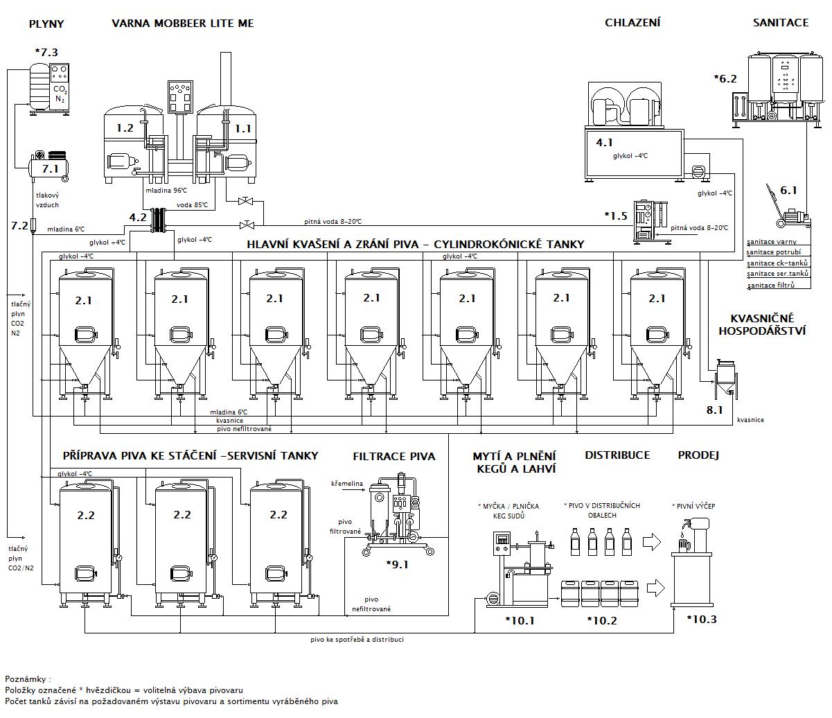 Blokové schéma minipivovaru MOBBEER LITE-ME CF