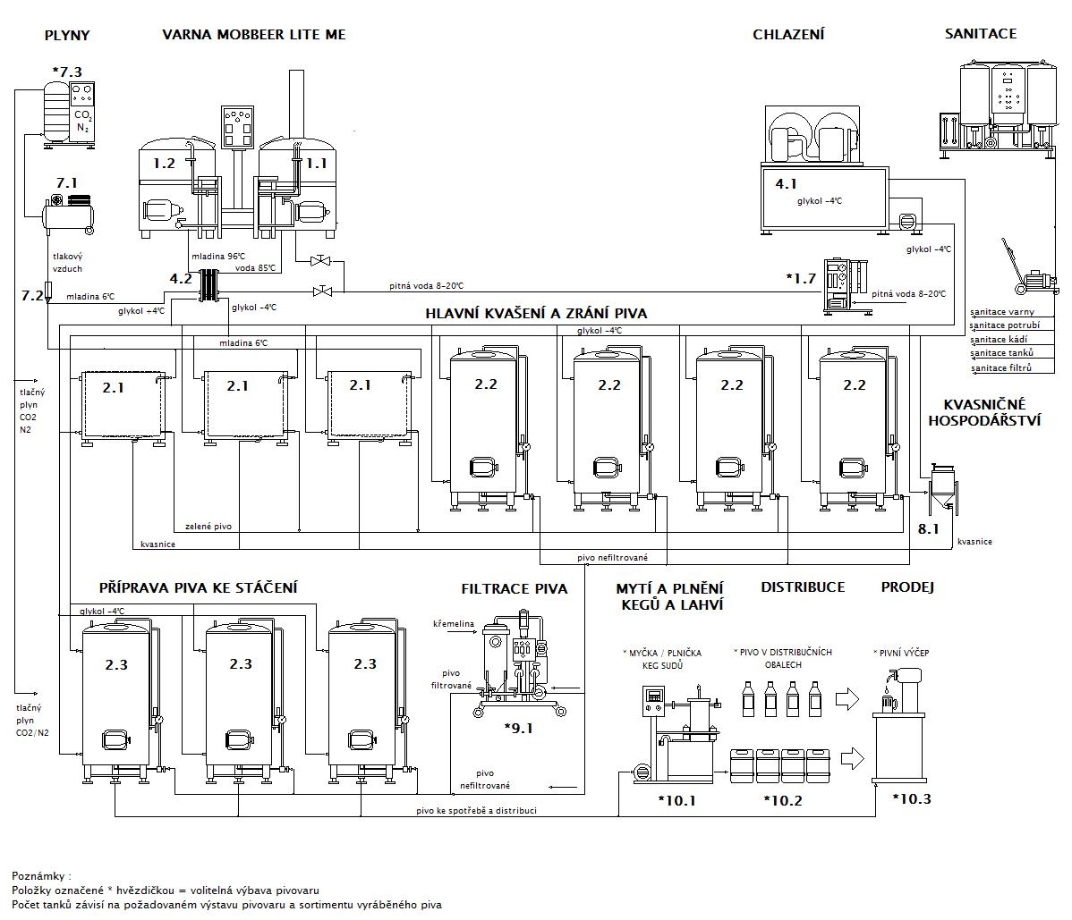 Blokové schéma minipivovaru MOBBEER LITE-ME OF