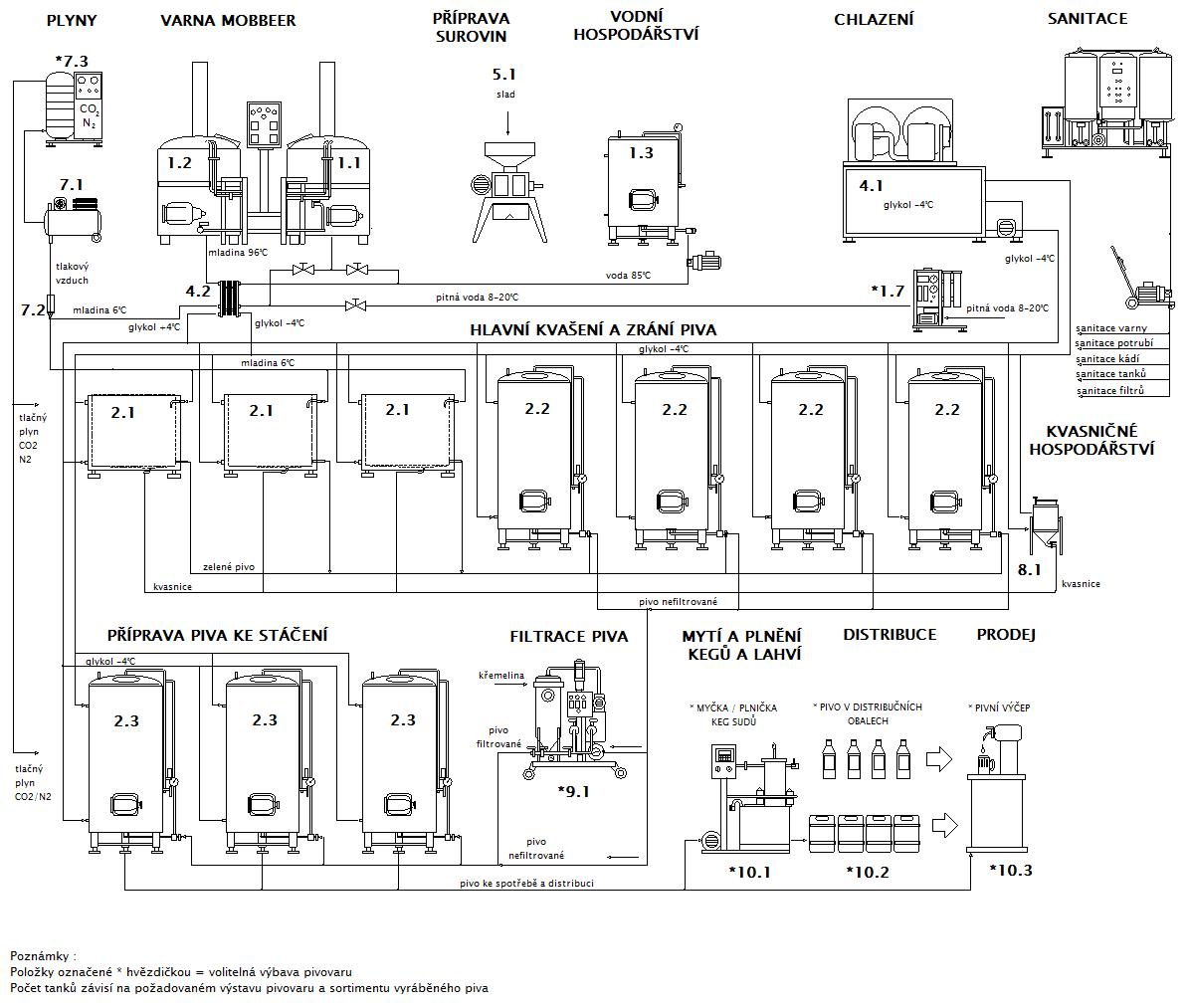 Blokové schéma minipivovaru MOBBEER OF