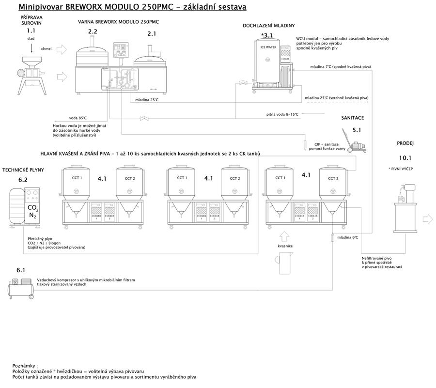 blokove-schema-mp-bwx-modulo-250pmc-001-900