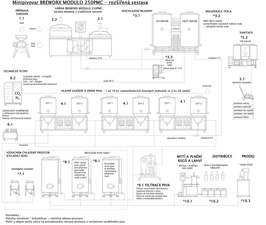blokove-schema-mp-bwx-modulo-250pmc-002-rozsireny-900