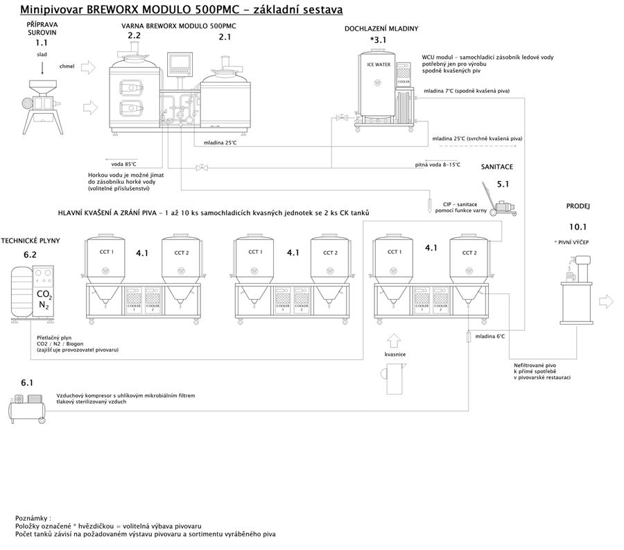 blokove-schema-mp-bwx-modulo-500pmc-001-900