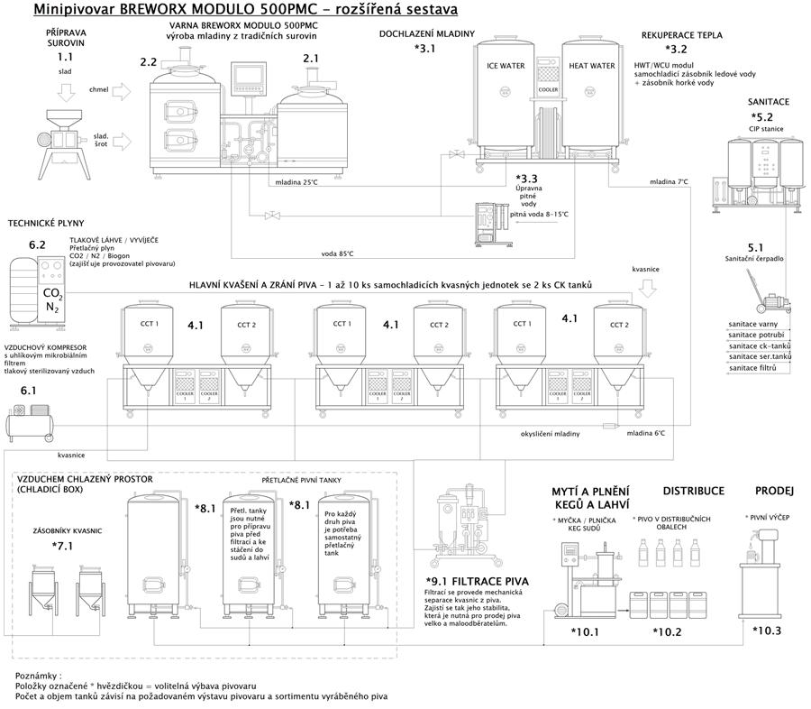 blokove-schema-mp-bwx-modulo-500pmc-002-rozsireny-900