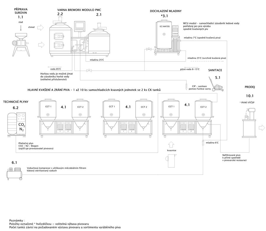 Blokové schéma minipivovar Breworx Modulo - základní konfigurace