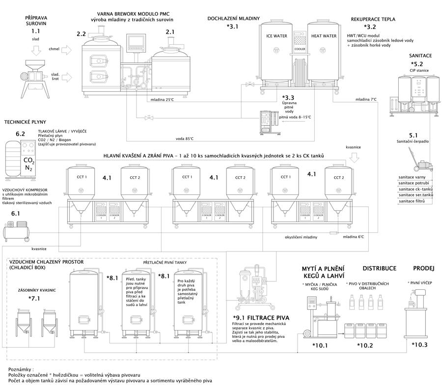 Blokové schéma minipivovar Breworx Modulo - rozšířená konfigurace
