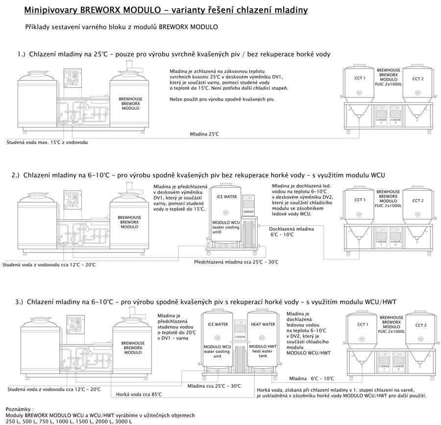 Varianty řešení chlazení mladiny v pivovaru Breworx Modulo