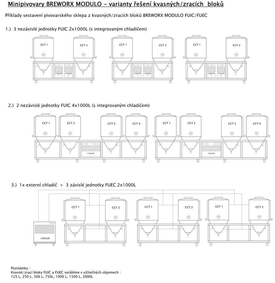 Varianty chlazení CKT jednotek Breworx Modulo