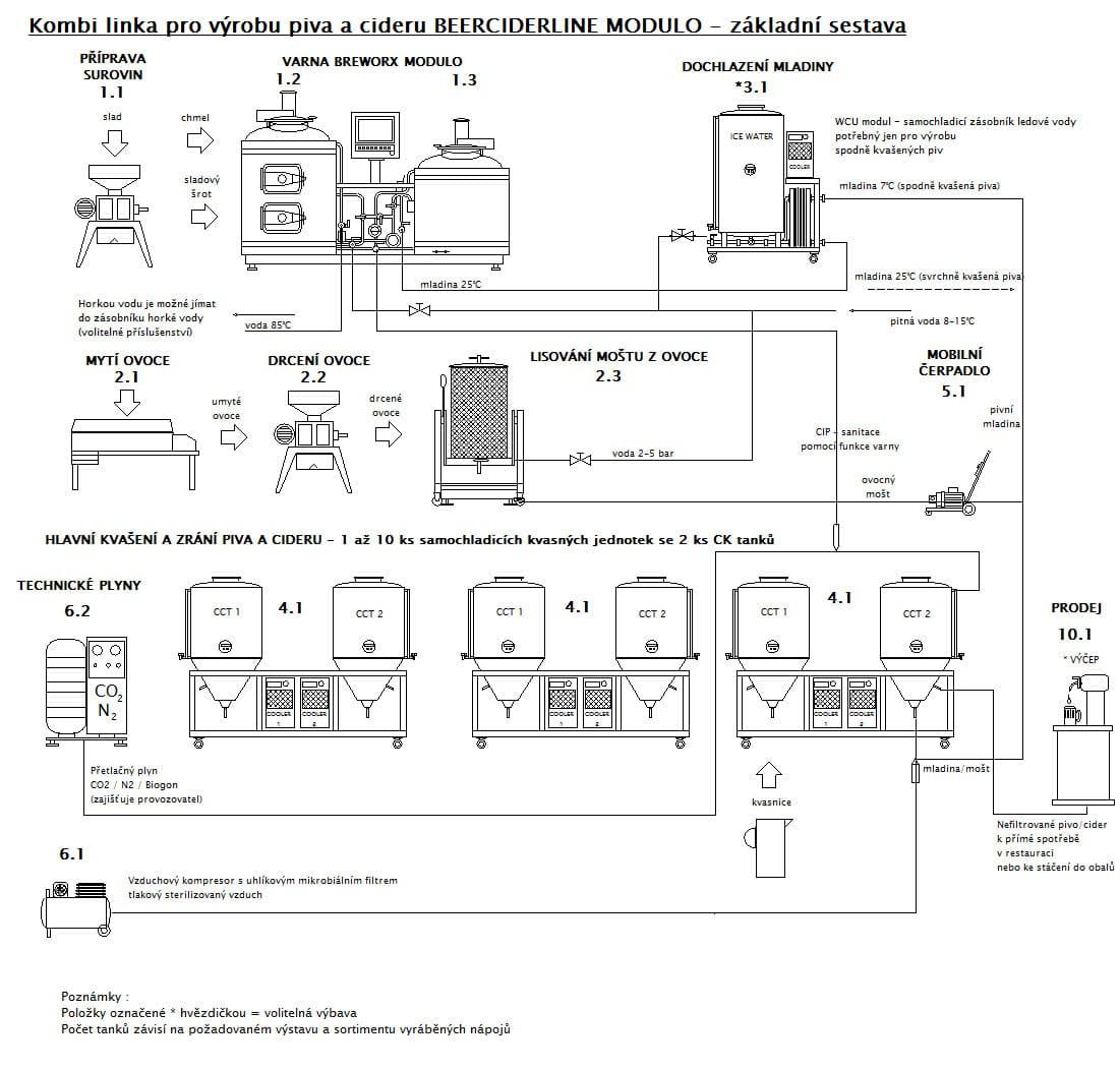 Výrobní linka BEERCIDERLINE Modulo pro výrobu cideru a piva