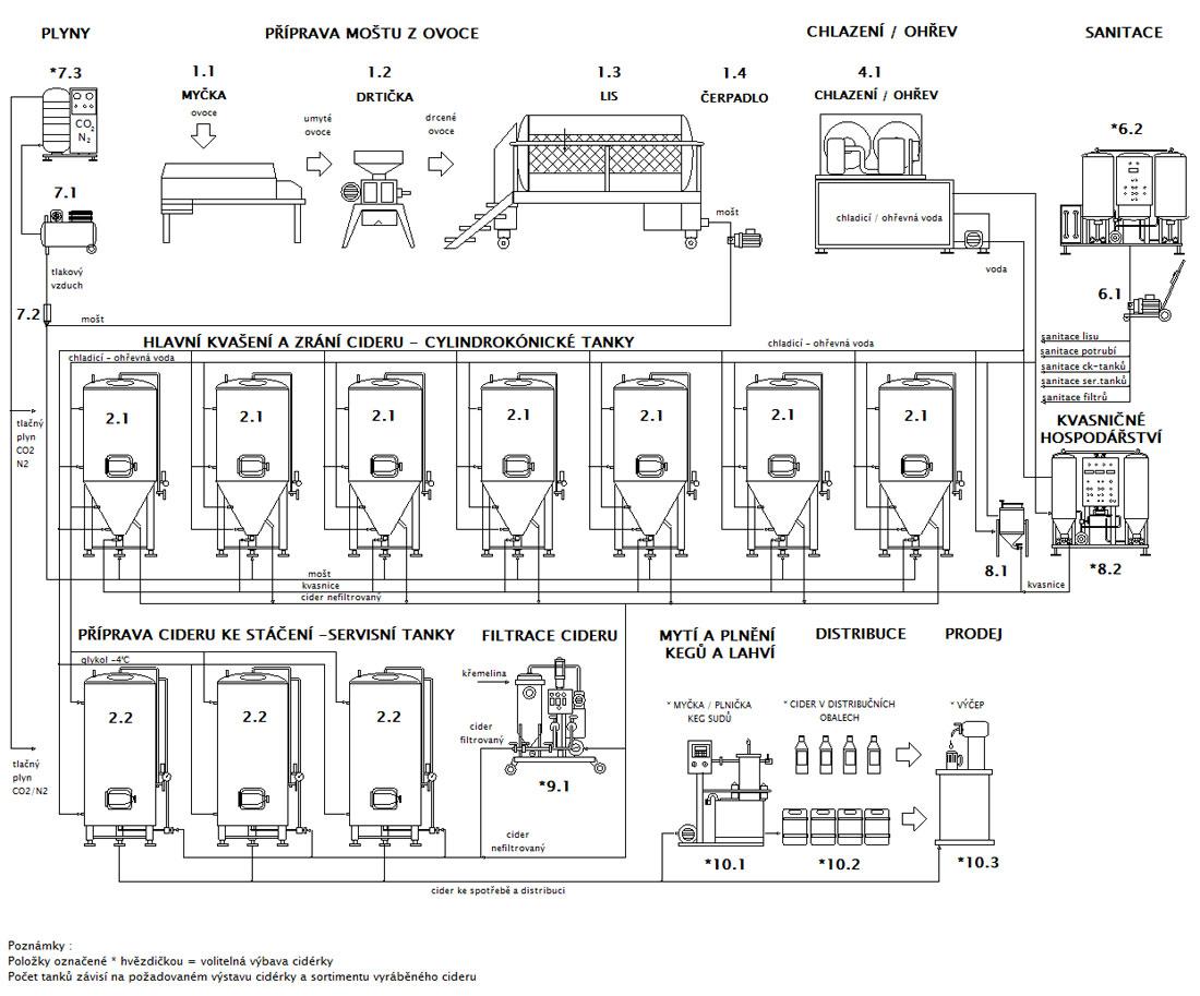 Linka pro výrobu cideru CiderLine Profi