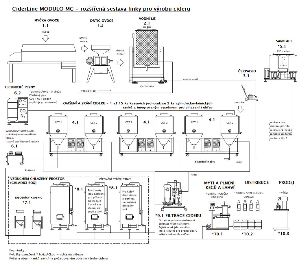 Linka pro výrobu cideru - technologické schéma