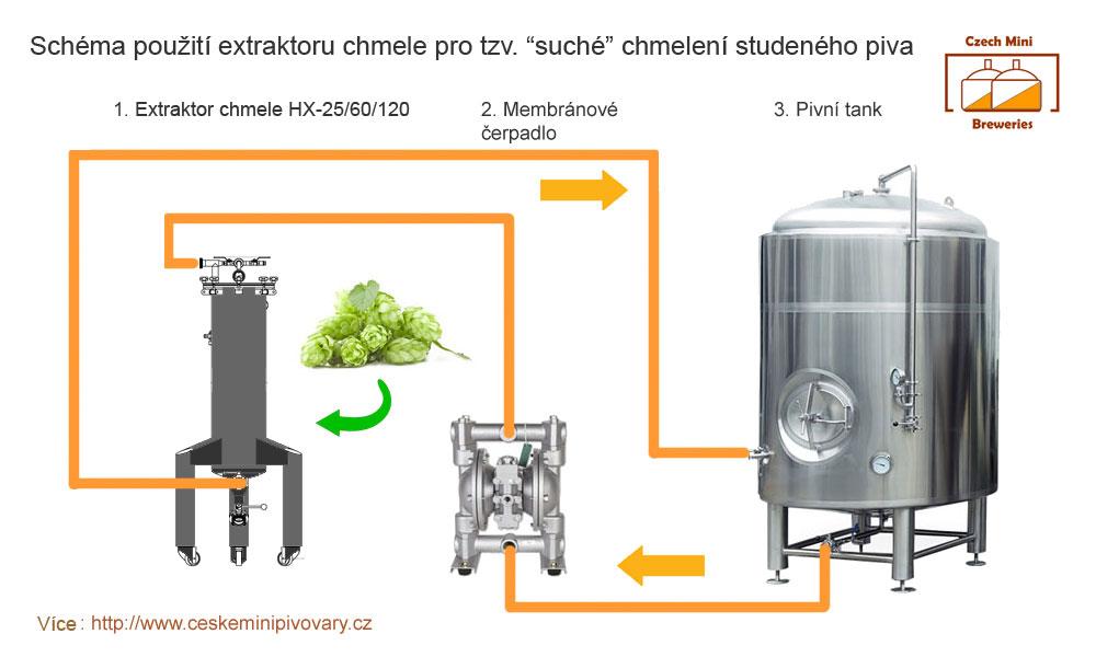 dry-hopping-schema-cz